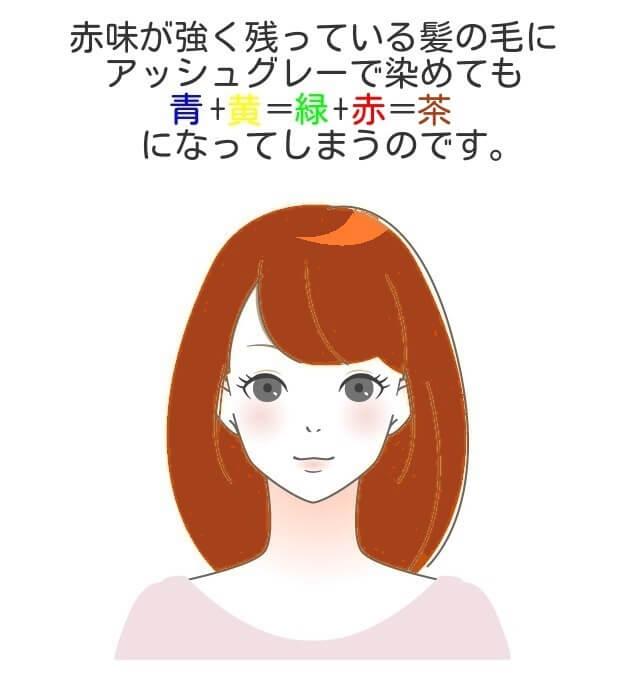 赤味が多く残っている髪にアッシュグレーで茶色になる説明