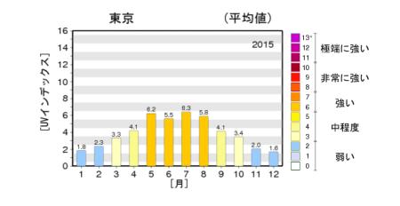 2015%e7%b4%ab%e5%a4%96%e7%b7%9a