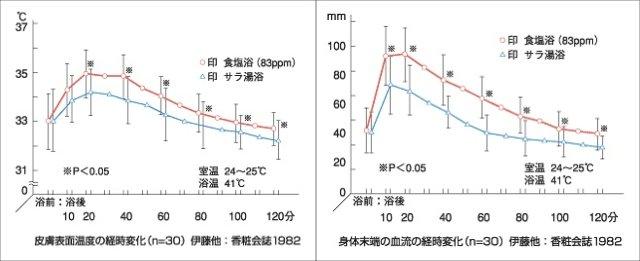 塩浴による体温の変化