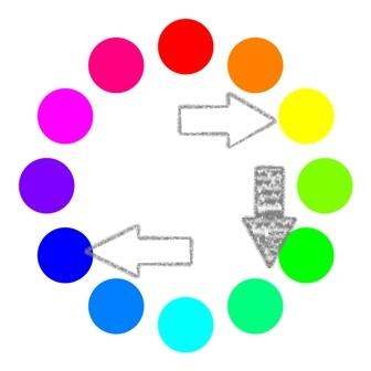 色相環の説明イラスト 青と黄色を混ぜたら