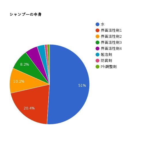 シャンプーに含まれる成分の割合の円グラフ