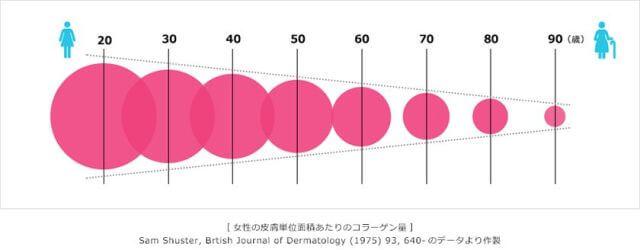 年齢ごとのコラーゲンの量
