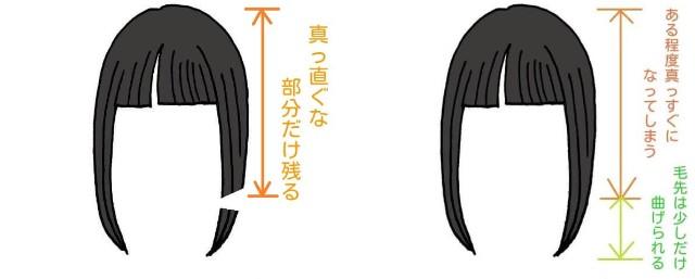 縮毛矯正後にカットするとどうなるのかのイラスト
