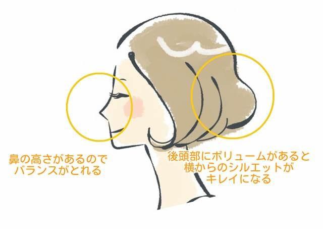 横から見たときの髪型のバランス