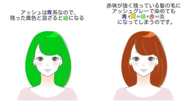 緑になる説明と、茶色になる説明