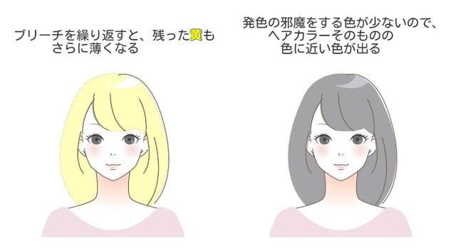 ブリーチを繰り返した髪とアッシュグレーの色素の説明