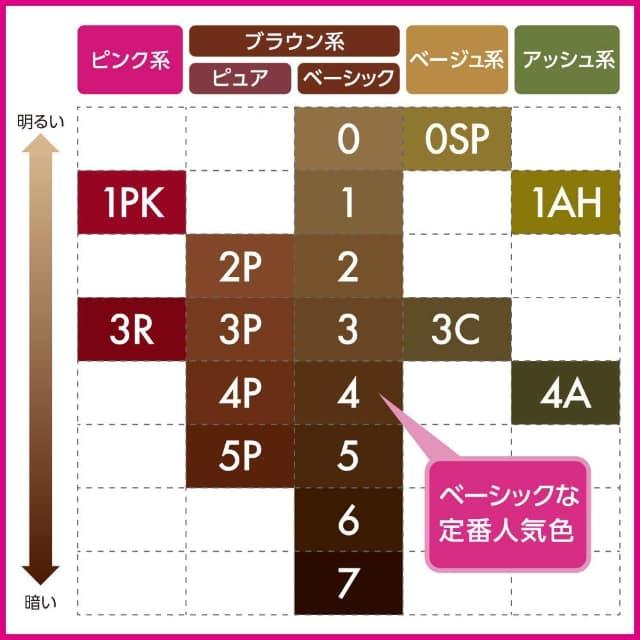 ブローネ泡カラーヘアカラーのチャート