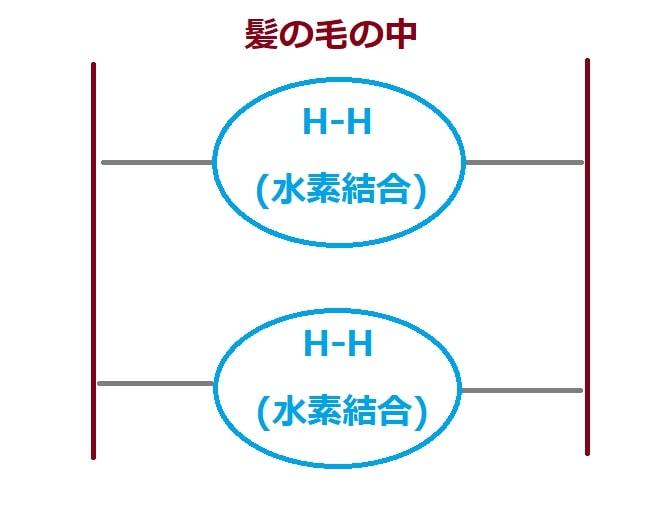 水素結合のイメージイラスト